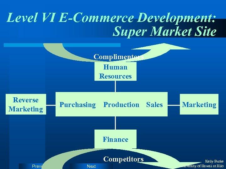 Level VI E-Commerce Development: Super Market Site Complimentors Human Resources Reverse Marketing Purchasing Production
