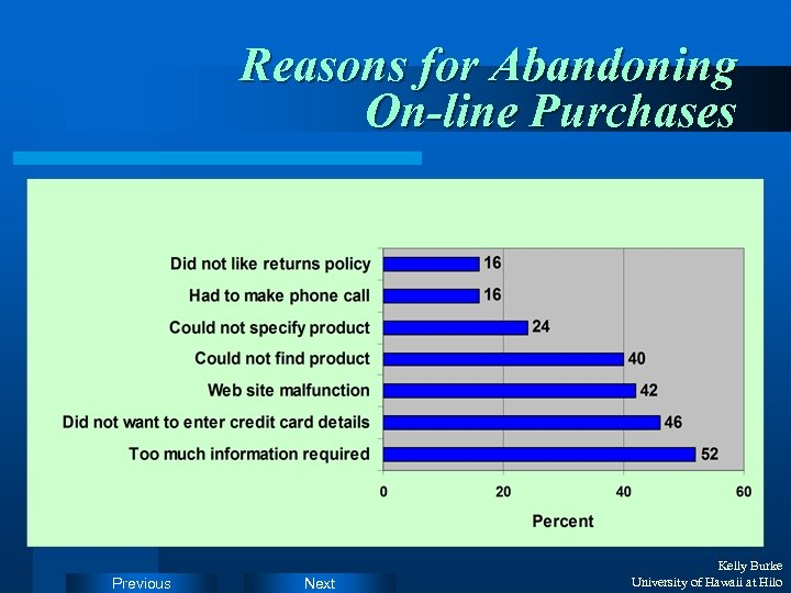 Reasons for Abandoning On-line Purchases Previous Next Kelly Burke University of Hawaii at Hilo