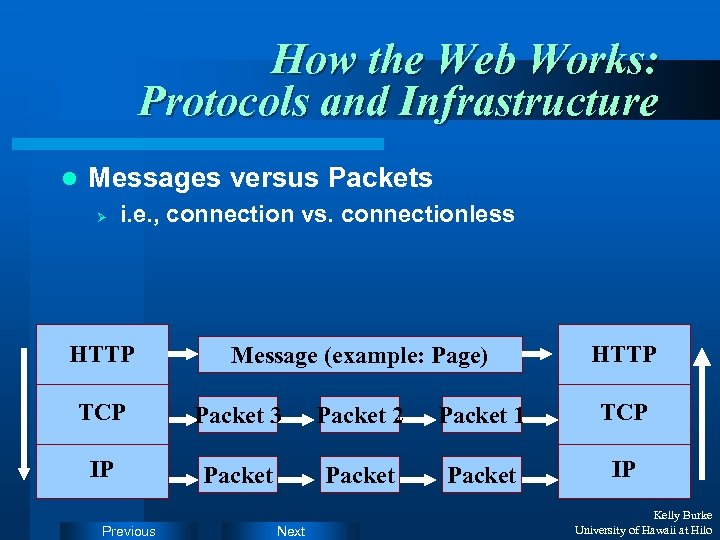 How the Web Works: Protocols and Infrastructure l Messages versus Packets Ø i. e.