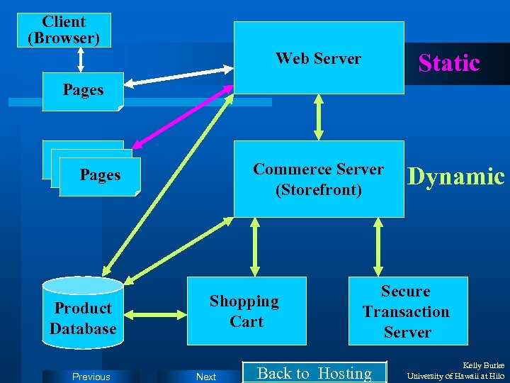 Client (Browser) Static Web Server Pages Product Database Previous Commerce Server (Storefront) Shopping Cart