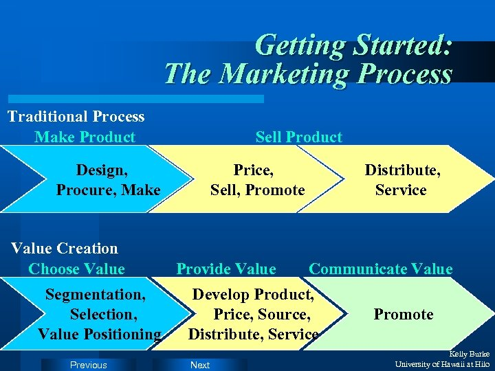 Getting Started: The Marketing Process Traditional Process Make Product Sell Product Design, Procure, Make