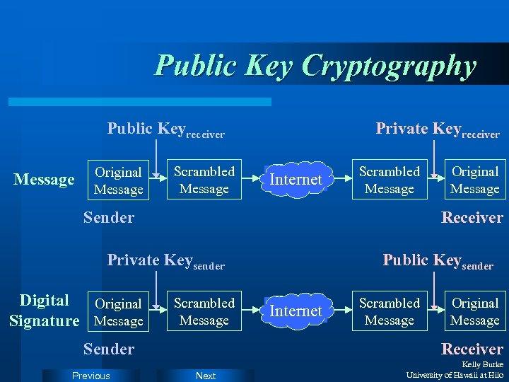 Public Key Cryptography Public Keyreceiver Message Original Message Scrambled Message Private Keyreceiver Internet Scrambled