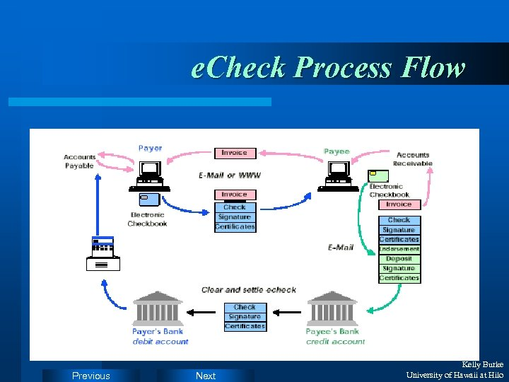 e. Check Process Flow Previous Next Kelly Burke University of Hawaii at Hilo