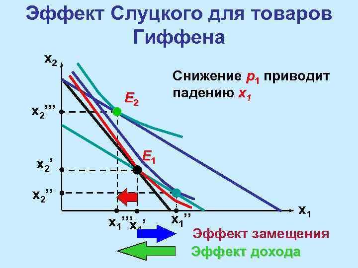 эффект гиффена примеры появления может быть