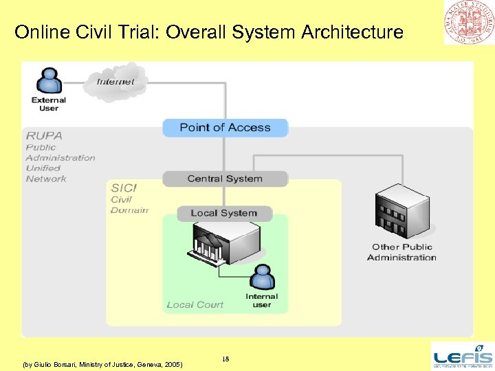 Online Civil Trial: Overall System Architecture (by Giulio Borsari, Ministry of Justice, Geneva, 2005)