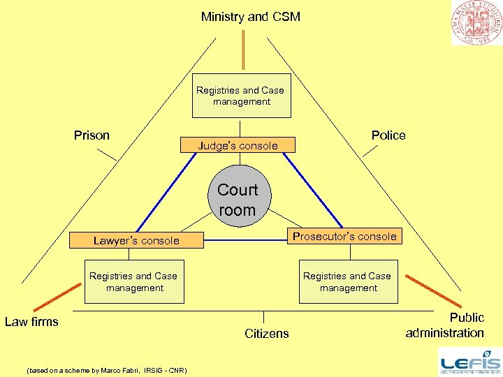 Ministry and CSM Registries and Case management Prison Judge's console Police Court room Prosecutor's