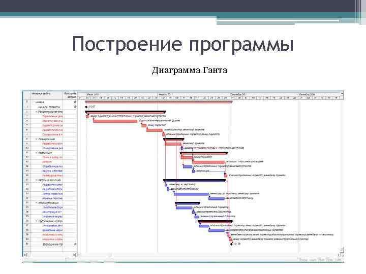 Построение программы Диаграмма Ганта