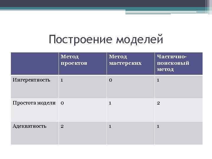 Построение моделей Метод проектов Метод мастерских Частичнопоисковый метод 1 0 1 Простота модели 0