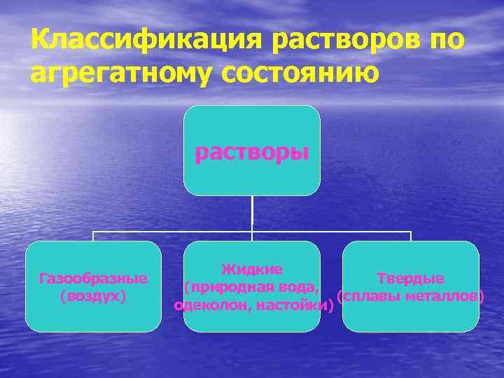 Классификация растворов по агрегатному состоянию растворы Газообразные (воздух) Жидкие Твердые (природная вода, (сплавы металлов)