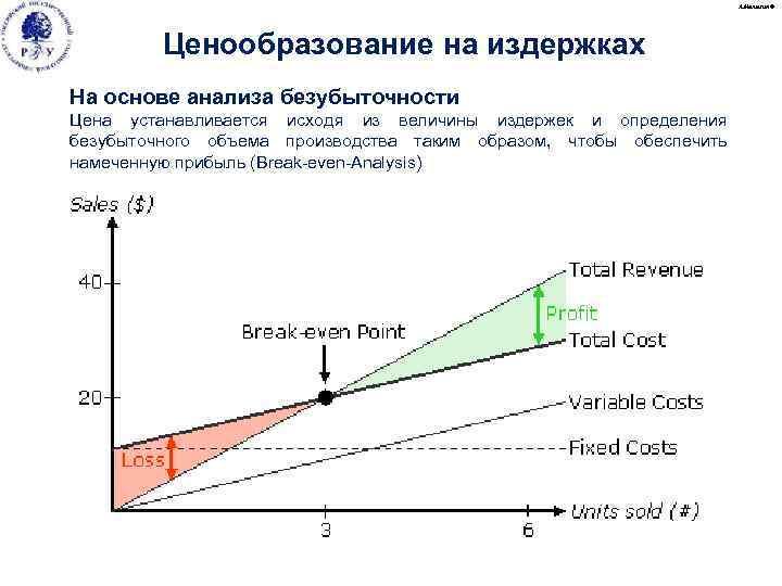 А. Малыгин © Ценообразование на издержках На основе анализа безубыточности Цена устанавливается исходя из