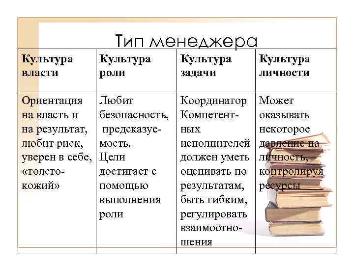 Тип менеджера Культура власти Культура роли Культура задачи Культура личности Ориентация на власть и