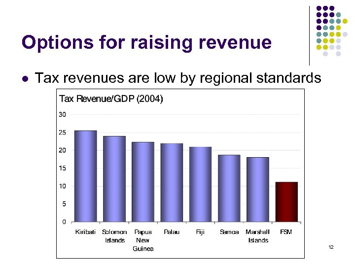 Options for raising revenue l Tax revenues are low by regional standards 12