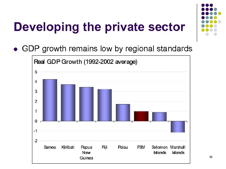 Developing the private sector l GDP growth remains low by regional standards 18