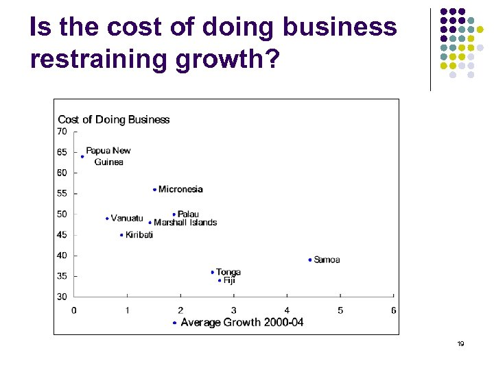 Is the cost of doing business restraining growth? 19