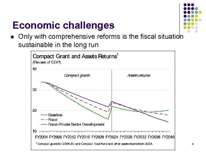 Economic challenges l Only with comprehensive reforms is the fiscal situation sustainable in the