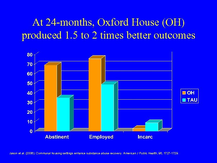 At 24 -months, Oxford House (OH) produced 1. 5 to 2 times better outcomes