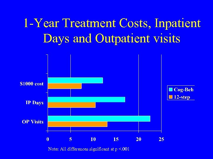 1 -Year Treatment Costs, Inpatient Days and Outpatient visits Note: All differences significant at