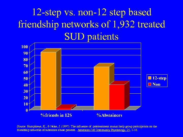 12 -step vs. non-12 step based friendship networks of 1, 932 treated SUD patients
