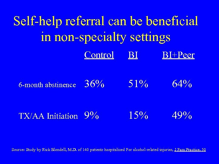 Self-help referral can be beneficial in non-specialty settings Control BI BI+Peer 6 -month abstinence