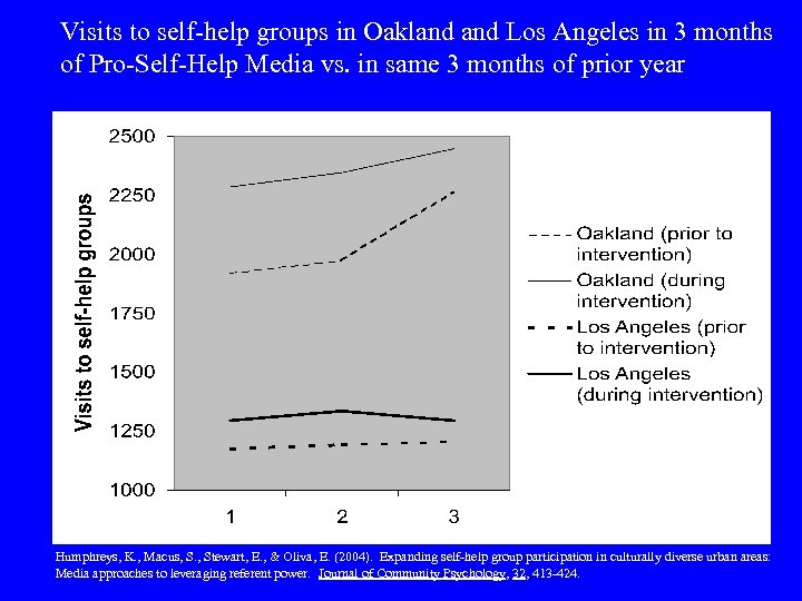 Visits to self-help groups in Oakland Los Angeles in 3 months of Pro-Self-Help Media