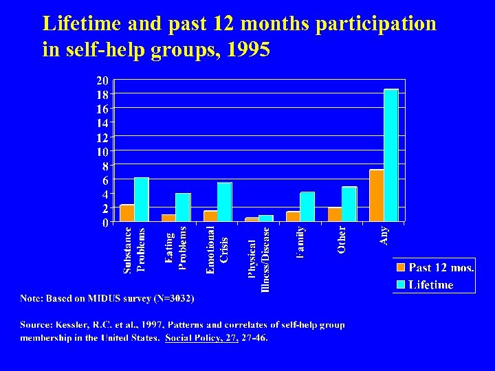 Lifetime and past 12 months participation in self-help groups, 1995