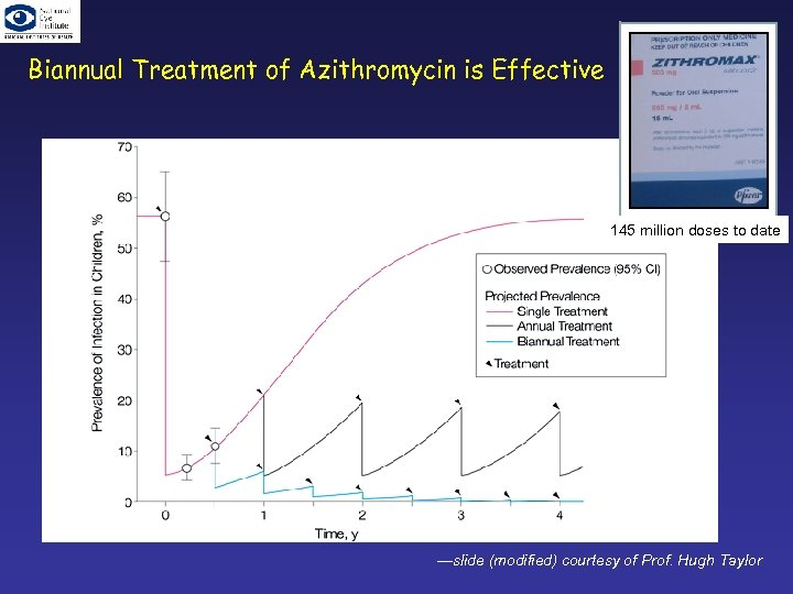 Biannual Treatment of Azithromycin is Effective 145 million doses to date —slide (modified) courtesy