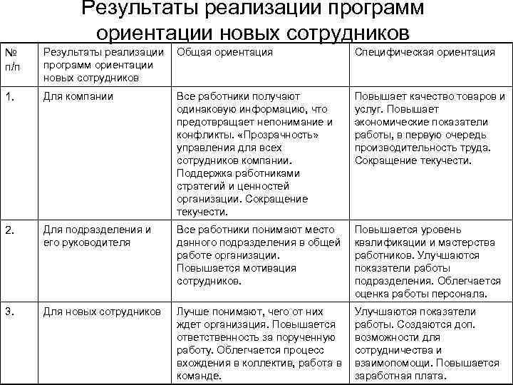 Результаты реализации программ ориентации новых сотрудников № п/п Результаты реализации программ ориентации новых сотрудников