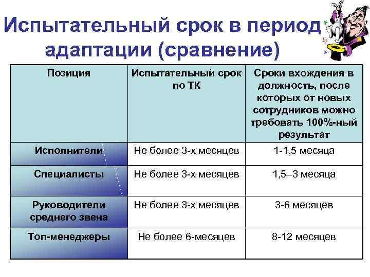 Испытательный срок в период адаптации (сравнение) Позиция Испытательный срок по ТК Сроки вхождения в