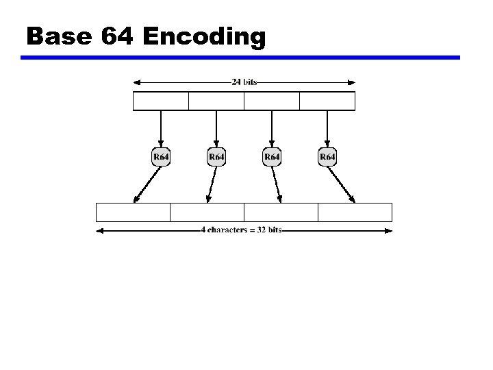 Base 64 Encoding