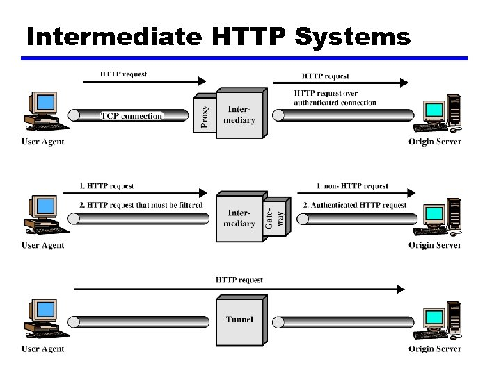 Intermediate HTTP Systems
