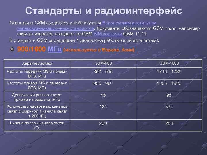 Стандарты и радиоинтерфейс Стандарты GSM создаются и публикуются Европейским институтом телекоммуникационных стандартов. Документы обозначаются