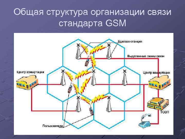 Общая структура организации связи стандарта GSM