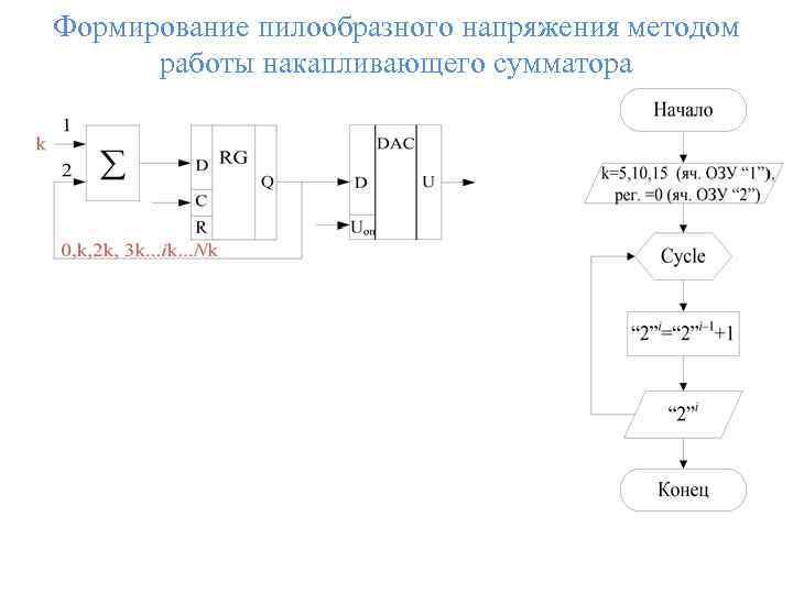 Формирование пилообразного напряжения методом работы накапливающего сумматора