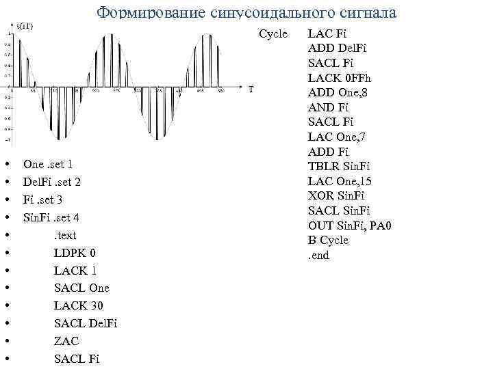 Формирование синусоидального сигнала Cycle • • • One. set 1 Del. Fi. set 2