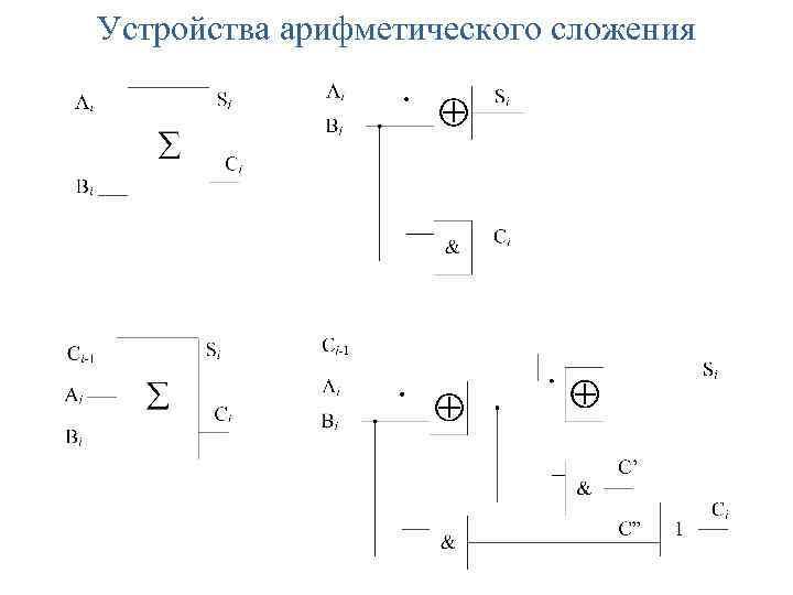 Устройства арифметического сложения
