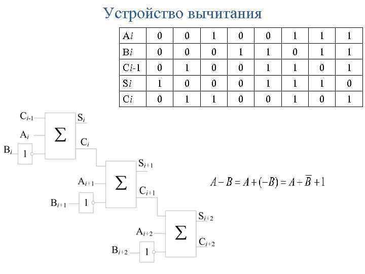 Устройство вычитания Ai 0 0 1 1 1 Bi 0 0 0 1 1