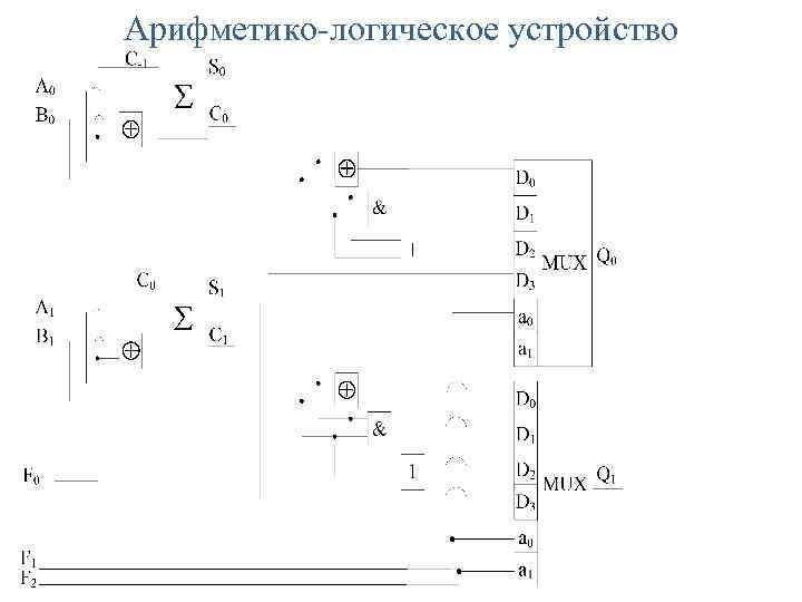 Арифметико-логическое устройство