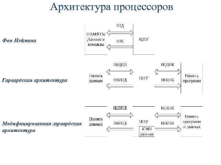 Архитектура процессоров Фон Неймана Гарвардская архитектура Модифицированная гарвардская архитектура