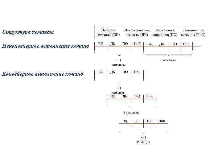 Структура команды Неконвейерное выполнение команд Конвейерное выполнение команд