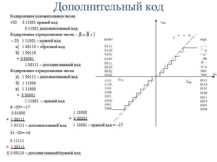 Дополнительный код Кодирование положительных чисел +25 0 11001 прямой код 0 11001 дополнительный код