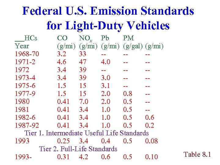 Federal U. S. Emission Standards for Light-Duty Vehicles HCs CO NOx Pb PM Year