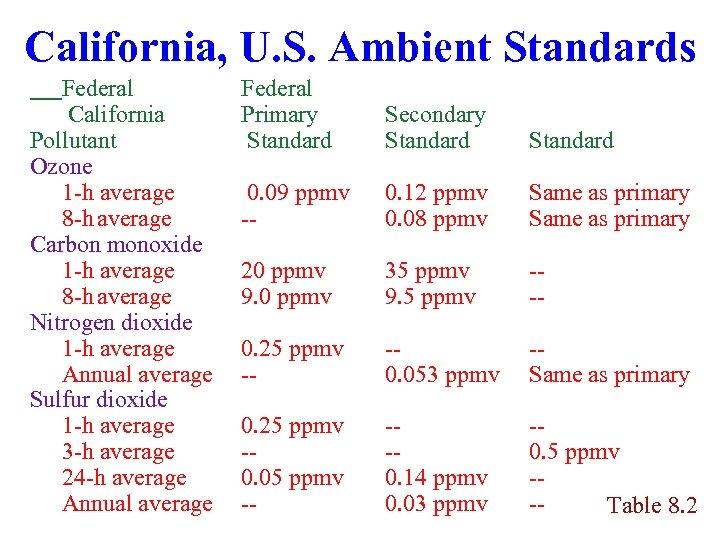 California, U. S. Ambient Standards Federal California Pollutant Ozone 1 -h average 8 -h