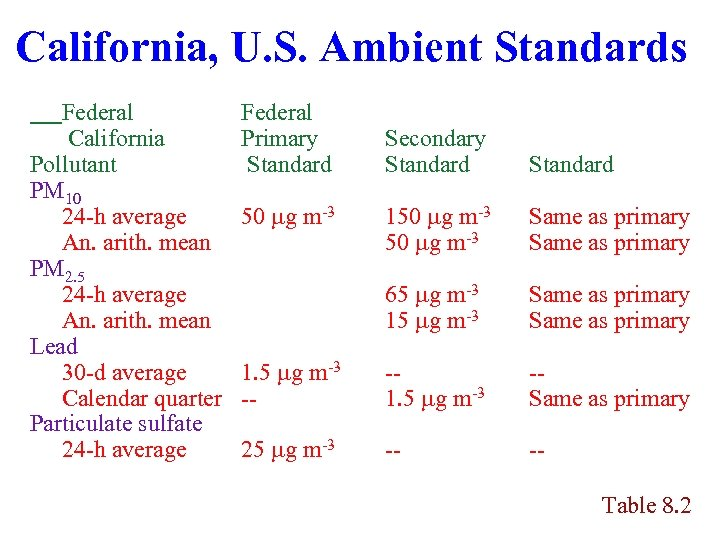 California, U. S. Ambient Standards Federal California Pollutant PM 10 24 -h average An.