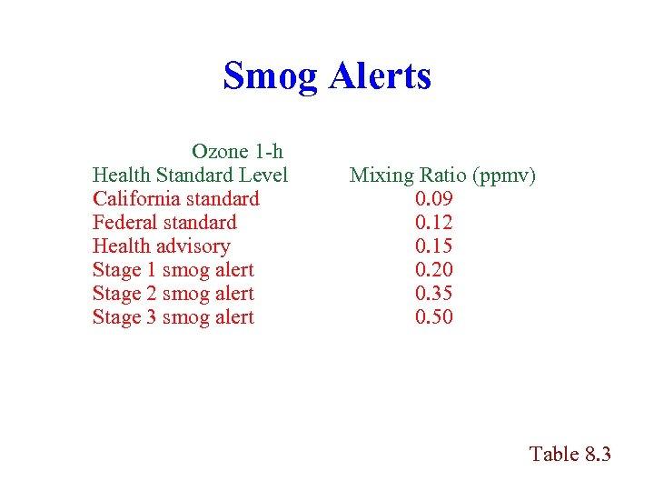 Smog Alerts Ozone 1 -h Health Standard Level California standard Federal standard Health advisory