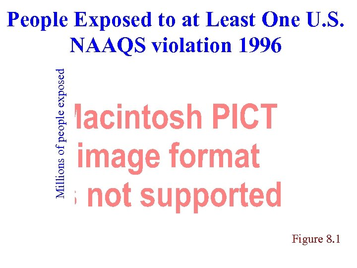 Millions of people exposed People Exposed to at Least One U. S. NAAQS violation
