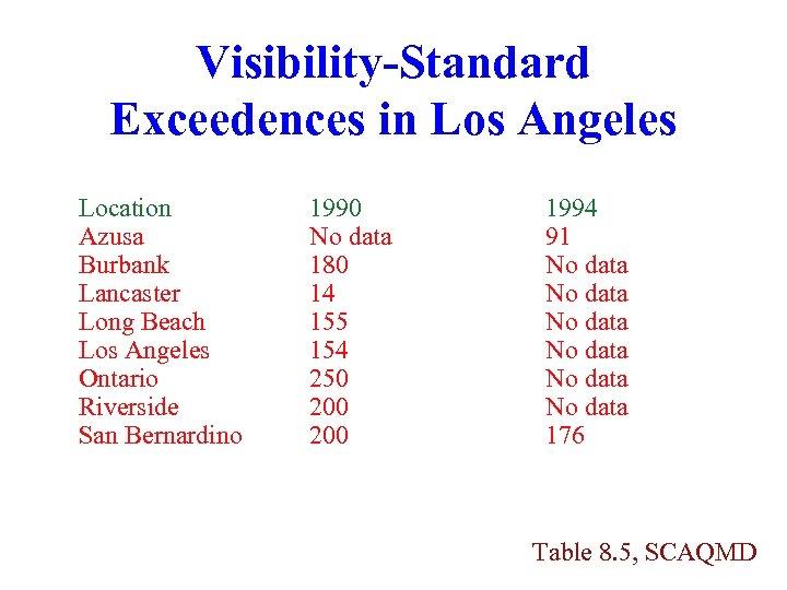 Visibility-Standard Exceedences in Los Angeles Location Azusa Burbank Lancaster Long Beach Los Angeles Ontario