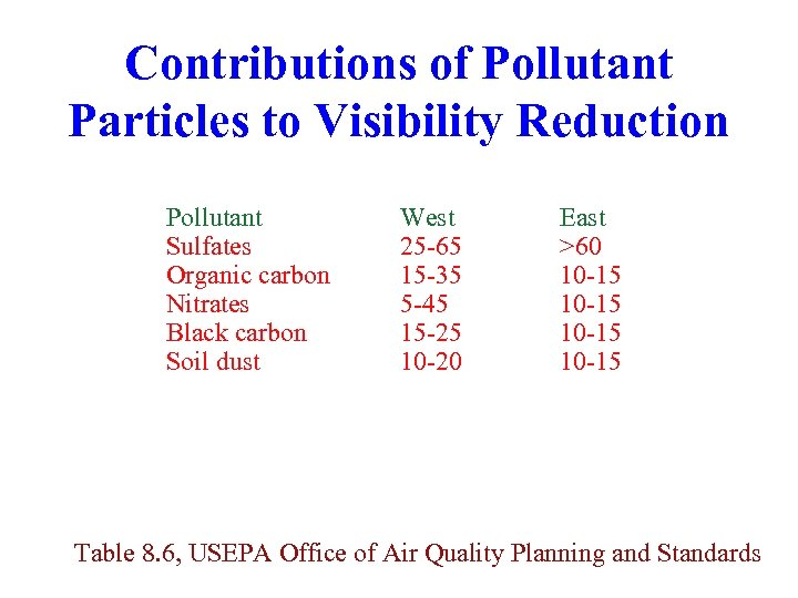 Contributions of Pollutant Particles to Visibility Reduction Pollutant Sulfates Organic carbon Nitrates Black carbon