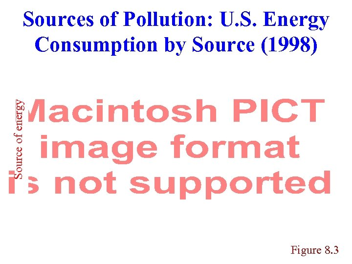 Source of energy Sources of Pollution: U. S. Energy Consumption by Source (1998) Figure