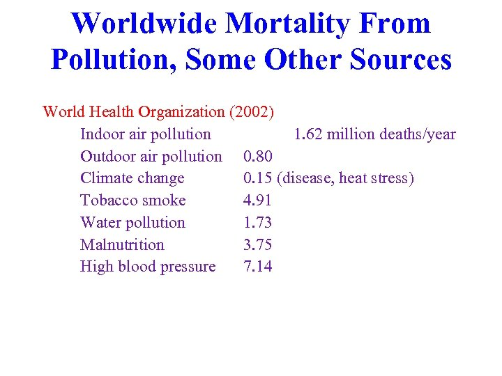 Worldwide Mortality From Pollution, Some Other Sources World Health Organization (2002) Indoor air pollution