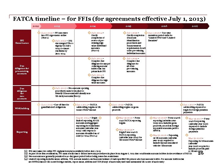 FATCA timeline – for FFIs (for agreements effective July 1, 2013) 2012 2013 2014